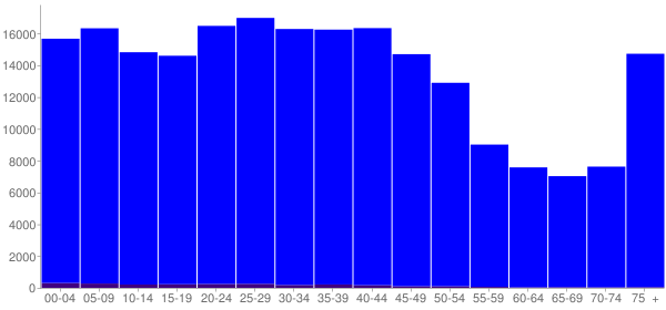 Graph: Population by Age and Hispanic or Latino Origin, 2000 Census - Akron, Ohio - Census Viewer