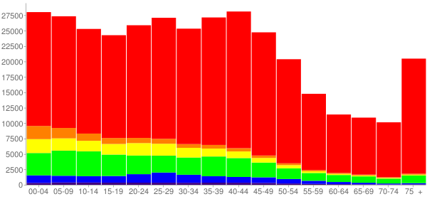 Graph: Population by Age and Race, 2000 Census - Wichita, Kansas - Census Viewer