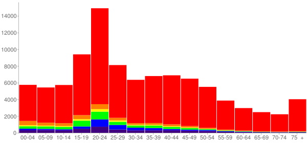 Graph: Population by Age and Race, 2000 Census - Norman, Oklahoma - Census Viewer
