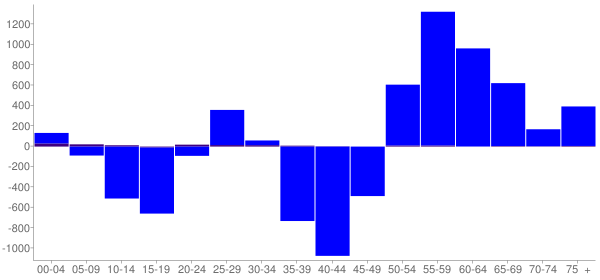 Graph: Change in Population between 2000 and 2010, by Age and Hispanic or Latino Origin - Itasca County, Minnesota - Census Viewer