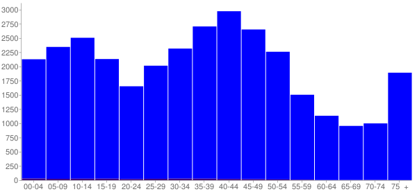 Graph: Population by Age and Hispanic or Latino Origin, 2000 Census - Stow, Ohio - Census Viewer