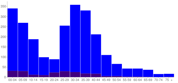 Graph: Population by Age and Hispanic or Latino Origin, 2000 Census - Hainesville, Illinois - Census Viewer