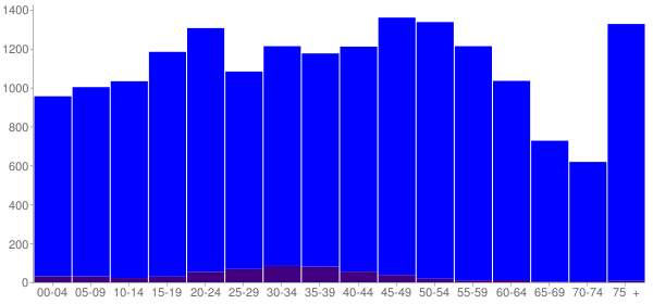 Graph: Population by Age and Hispanic or Latino Origin, 2010 Census - Bond County, Illinois - Census Viewer