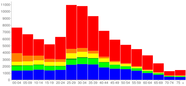 Graph: Change in Population between 2000 and 2010, by Age and Race - Enterprise, Nevada - Census Viewer
