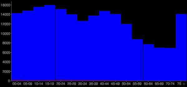 Graph: Population by Age and Hispanic or Latino Origin, 2000 Census - Shreveport, Louisiana - Census Viewer