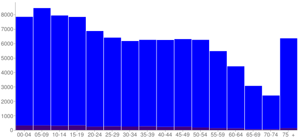 Graph: Population by Age and Hispanic or Latino Origin, 2010 Census - Dearborn, Michigan - Census Viewer