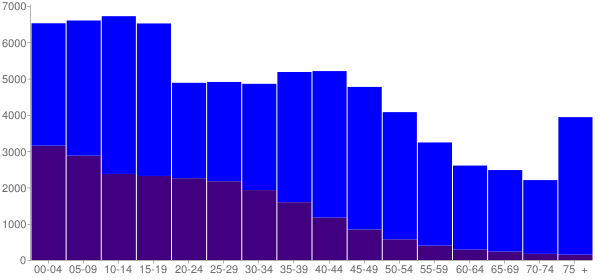 Graph: Population by Age and Hispanic or Latino Origin, 2000 Census - Grant County, Washington - Census Viewer