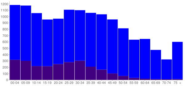 Graph: Population by Age and Hispanic or Latino Origin, 2010 Census - Shelbyville, Kentucky - Census Viewer