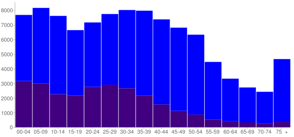 Graph: Population by Age and Hispanic or Latino Origin, 2000 Census - Richmond, California - Census Viewer