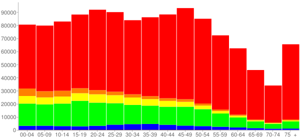 Graph: Population by Age and Race, 2010 Census - Hillsborough County, Florida - Census Viewer