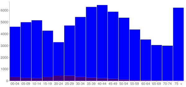 Graph: Population by Age and Hispanic or Latino Origin, 2000 Census - Arlington Heights, Illinois - Census Viewer