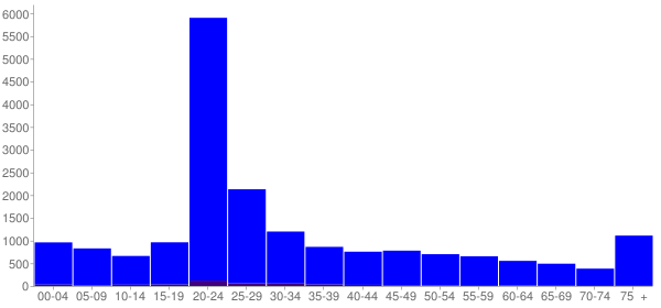Graph: Population by Age and Hispanic or Latino Origin, 2010 Census - Oxford, Mississippi - Census Viewer