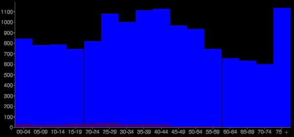 Graph: Population by Age and Hispanic or Latino Origin, 2000 Census - Sharonville, Ohio - Census Viewer