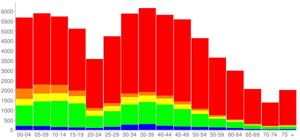 Graph: Population by Age and Race, 2010 Census - Riverview, Florida - Census Viewer