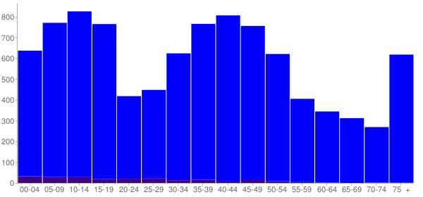 Graph: Population by Age and Hispanic or Latino Origin, 2000 Census - Veradale, Washington - Census Viewer