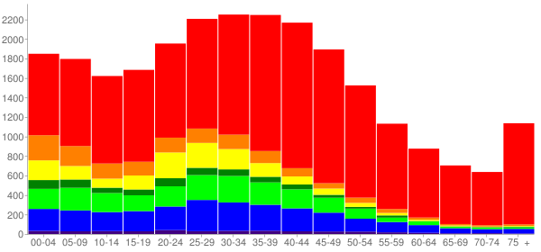 Graph: Population by Age and Race, 2000 Census - Seatac, Washington - Census Viewer