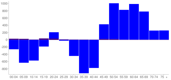 Graph: Change in Population between 2000 and 2010, by Age and Hispanic or Latino Origin - Susquehanna County, Pennsylvania - Census Viewer