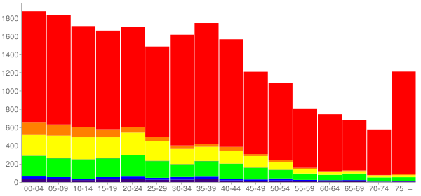 Graph: Population by Age and Race, 2000 Census - Altus, Oklahoma - Census Viewer