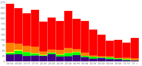 Graph: Population by Age and Race, 2000 Census - Roland, Oklahoma - Census Viewer