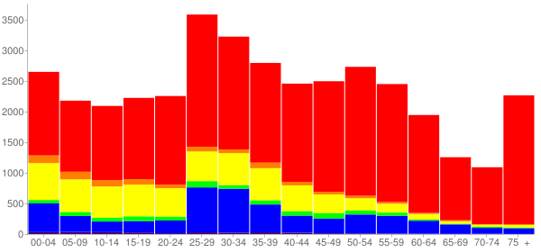 Graph: Population by Age and Race, 2010 Census - Wheeling, Illinois - Census Viewer