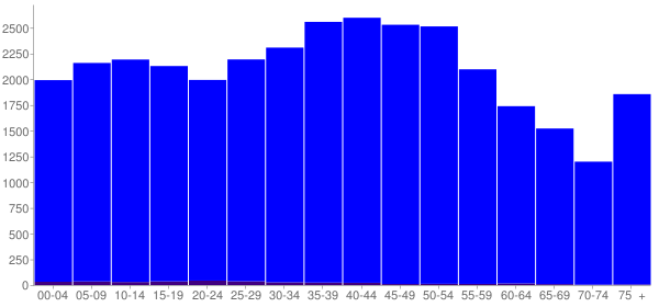 Graph: Population by Age and Hispanic or Latino Origin, 2000 Census - Cocke County, Tennessee - Census Viewer