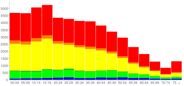 Graph: Population by Age and Race, 2010 Census - Paramount, California - Census Viewer