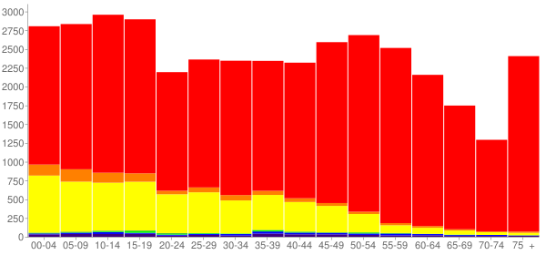 Graph: Population by Age and Race, 2010 Census - Douglas County, Washington - Census Viewer