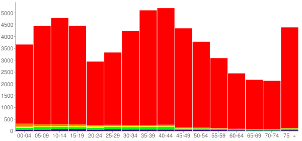 Graph: Population by Age and Race, 2000 Census - Genesee County, New York - Census Viewer