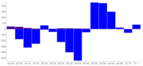 Graph: Change in Population between 2000 and 2010, by Age and Hispanic or Latino Origin - Clayton County, Iowa - Census Viewer