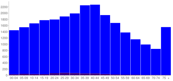 Graph: Population by Age and Hispanic or Latino Origin, 2000 Census - Bradford County, Florida - Census Viewer
