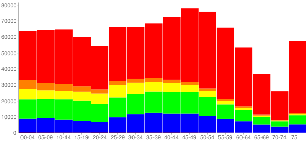 Graph: Population by Age and Race, 2010 Census - Montgomery County, Maryland - Census Viewer