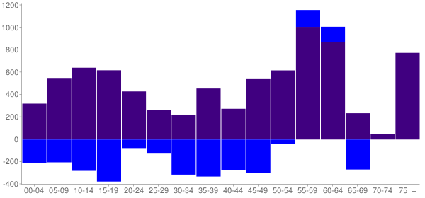 Graph: Change in Population between 2000 and 2010, by Age and Hispanic or Latino Origin - Harlingen, Texas - Census Viewer