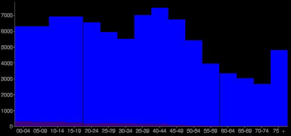 Graph: Population by Age and Hispanic or Latino Origin, 2000 Census - Pennington County, South Dakota - Census Viewer