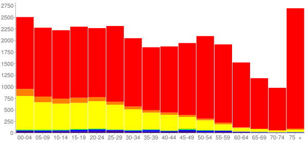 Graph: Population by Age and Race, 2010 Census - Wenatchee, Washington - Census Viewer