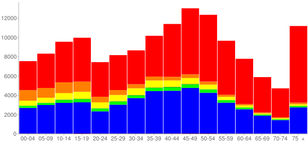 Graph: Population by Age and Race, 2010 Census - Torrance, California - Census Viewer