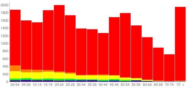 Graph: Population by Age and Race, 2010 Census - Norfolk, Nebraska - Census Viewer