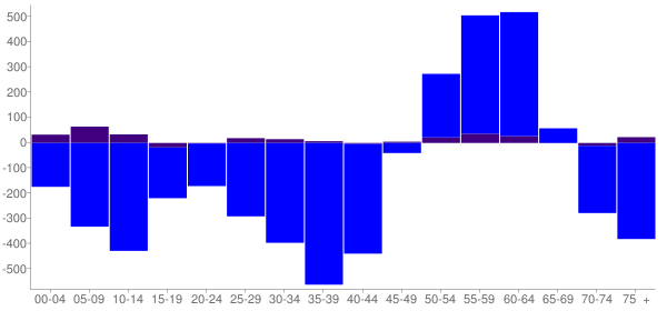 Graph: Change in Population between 2000 and 2010, by Age and Hispanic or Latino Origin - Port Huron, Michigan - Census Viewer