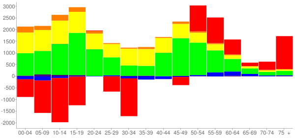 Graph: Change in Population between 2000 and 2010, by Age and Race - Mesquite, Texas - Census Viewer