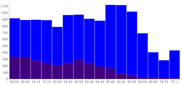 Graph: Population by Age and Hispanic or Latino Origin, 2010 Census - Warrenville, Illinois - Census Viewer