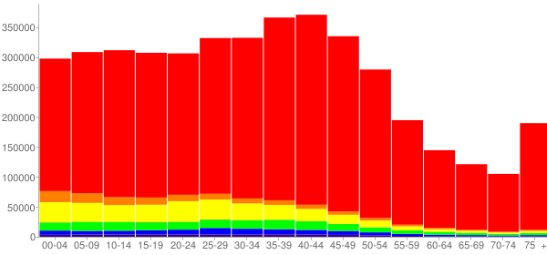 Graph: Population by Age and Race, 2000 Census - Colorado - Census Viewer