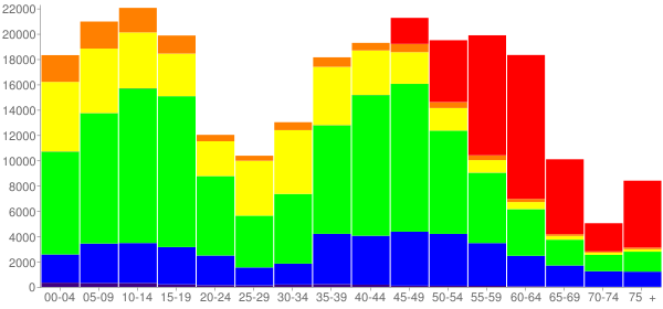 Graph: Change in Population between 2000 and 2010, by Age and Race - Gwinnett County, Georgia - Census Viewer