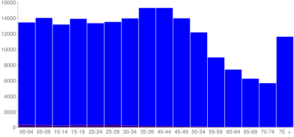 Graph: Population by Age and Hispanic or Latino Origin, 2000 Census - Linn County, Iowa - Census Viewer