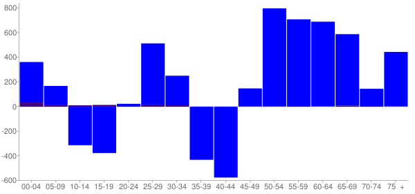 Graph: Change in Population between 2000 and 2010, by Age and Hispanic or Latino Origin - Douglas County, Minnesota - Census Viewer