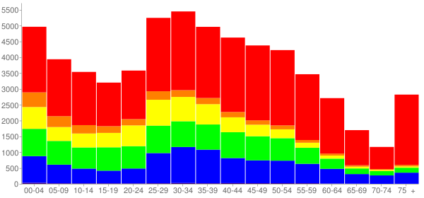 Graph: Population by Age and Race, 2010 Census - Gaithersburg, Maryland - Census Viewer