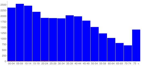 Graph: Population by Age and Hispanic or Latino Origin, 2000 Census - West Memphis, Arkansas - Census Viewer