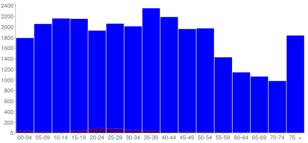 Graph: Population by Age and Hispanic or Latino Origin, 2000 Census - Barbour County, Alabama - Census Viewer