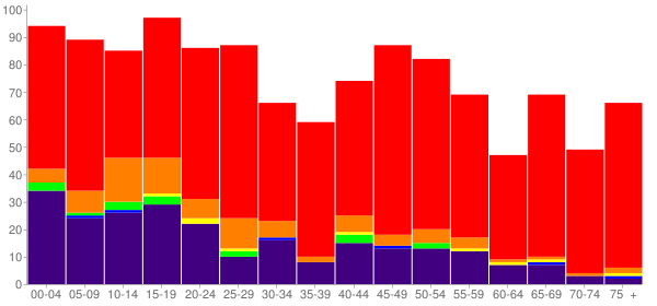Graph: Population by Age and Race, 2010 Census - Sperry, Oklahoma - Census Viewer