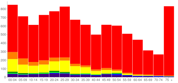 Graph: Population by Age and Race, 2010 Census - Shelton, Washington - Census Viewer