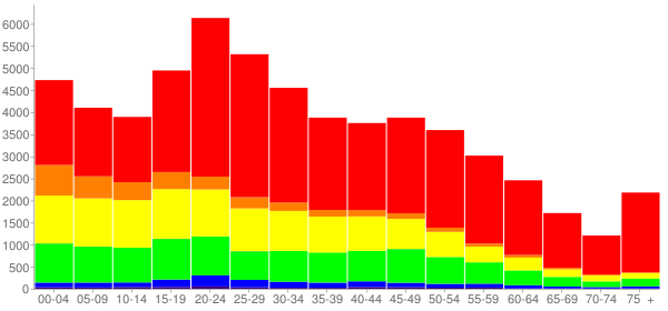 Graph: Population by Age and Race, 2010 Census - Lancaster, Pennsylvania - Census Viewer