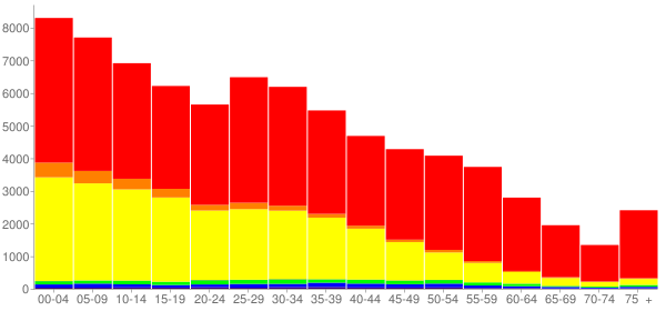 Graph: Population by Age and Race, 2010 Census - Franklin County, Washington - Census Viewer